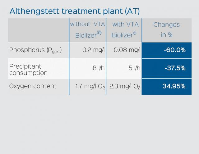 Results VTA Biolizer treatment plant Althengstett